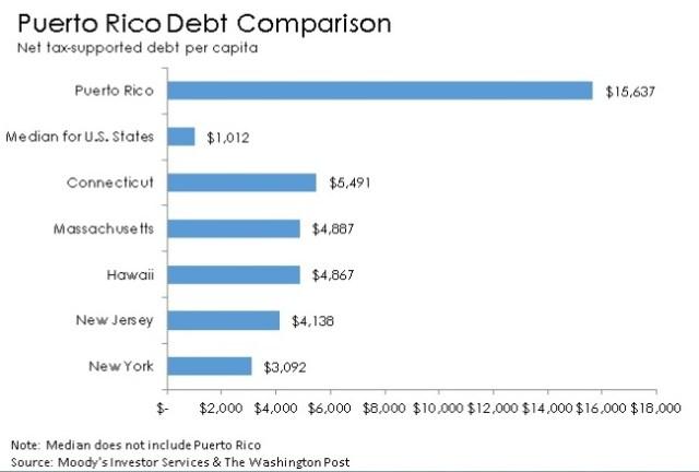 puerto rico debt chart