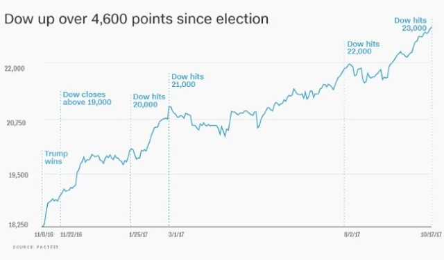 dow jones stock market highs since president trump