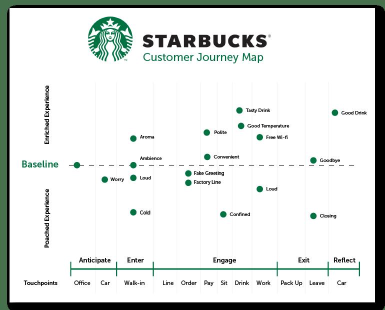 AAARRR Funnel Starbucks.png
