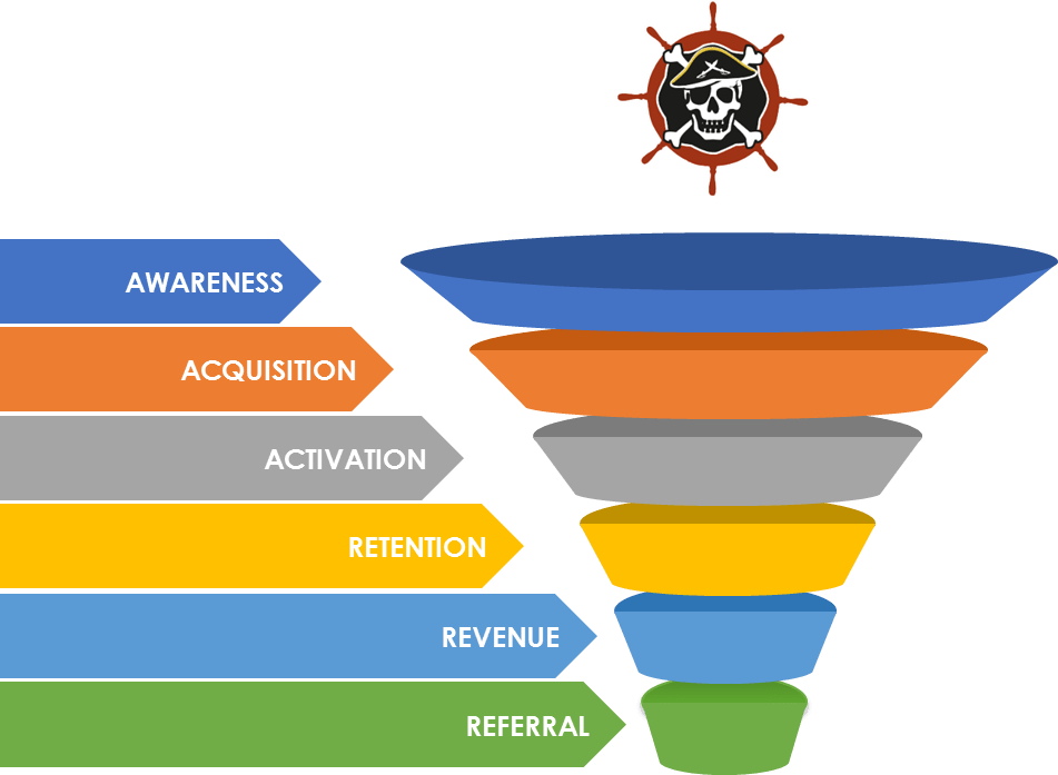 A.A.A.R.R.R. Funnel and The Viral Loop -