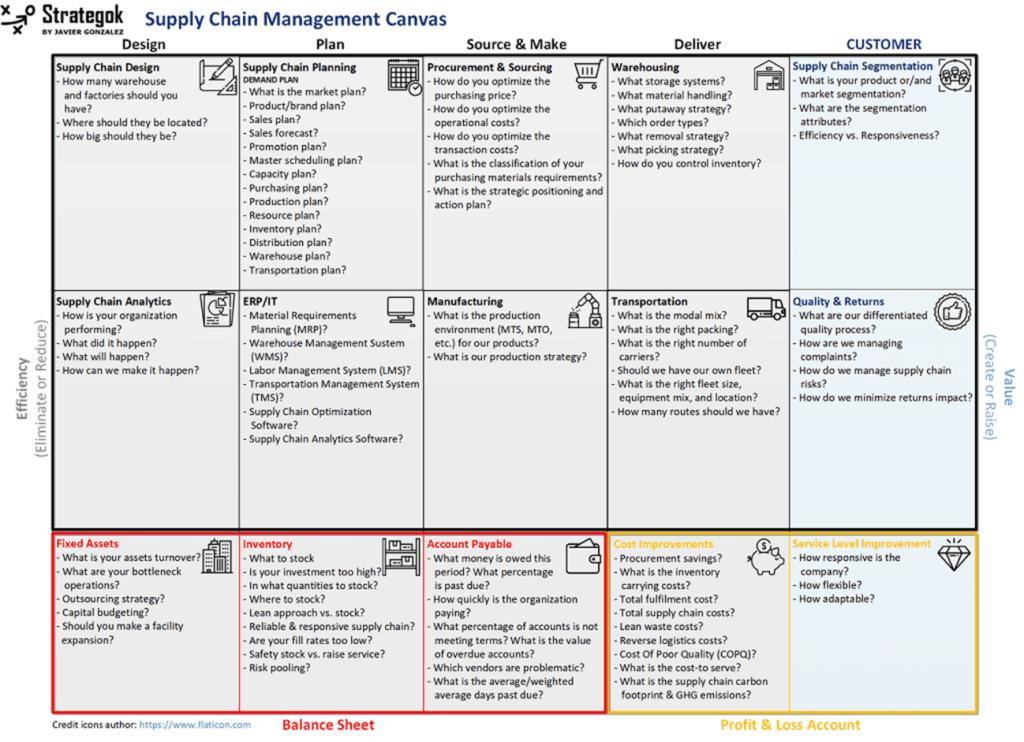Business Model Canvas Framework Enjoy a huge discount on your canvas prints today! business model canvas framework