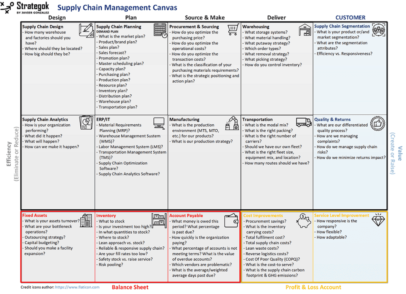 Supply Chain Canvas