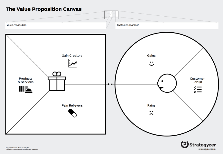 Value Propositions Canvas.png