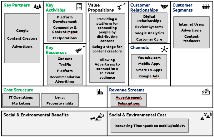 Youtube Explained With Business Model Canvas