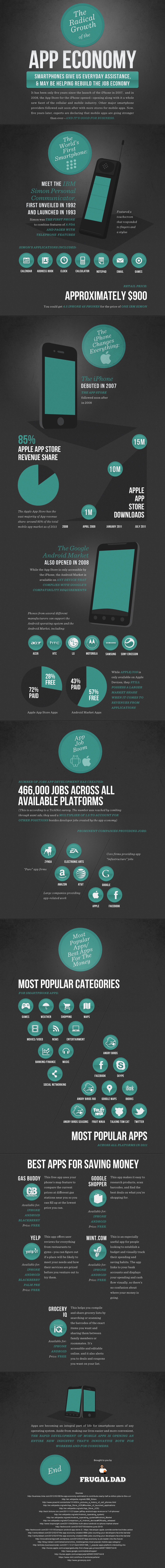Mobile-App Economy