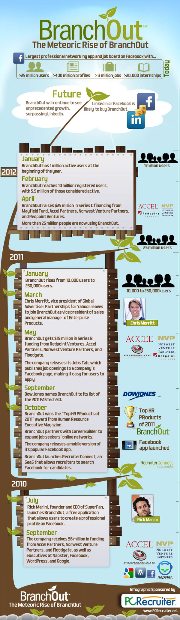 branchout infographic