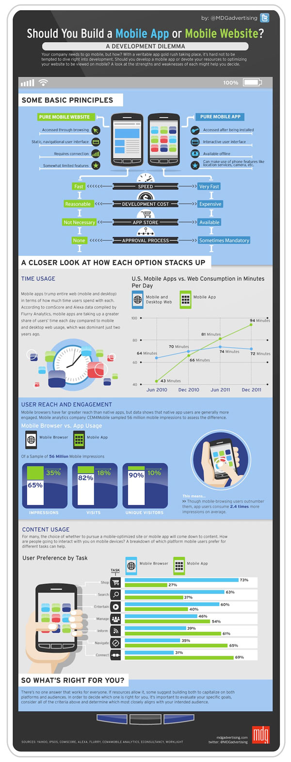 mobile app infographic