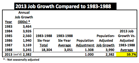 2013JobGrowthVs1983to1988