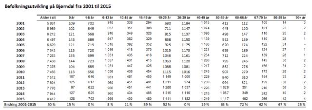 Befolkningsutvikling på Bjørndal fra 2001 til 2015 basert på Oslostatistikken. (grafisk framstilling: Sven Brun)