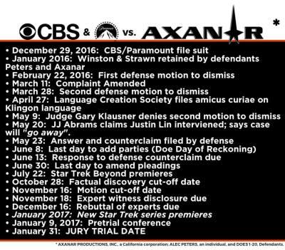 Other_AxanarLawsuit_timeline
