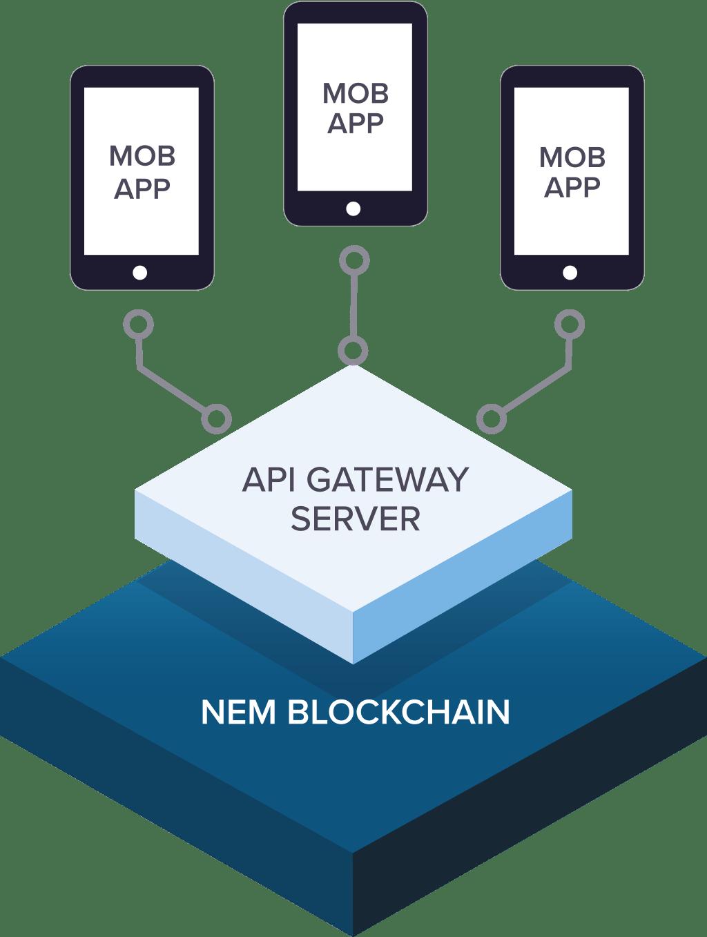 Ecosistema NEM Blockchain