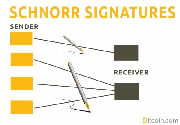 Bitcoin Bip Firmas schnorr