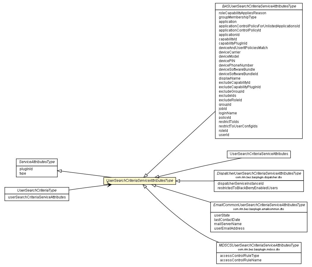 Usersearchcriteriaserviceattributestype Blackberry