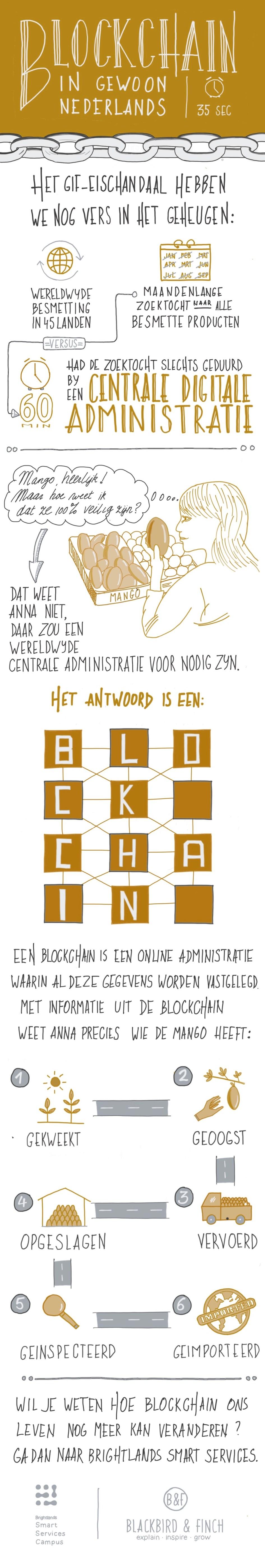 Blockchain in gewoon Nederlands