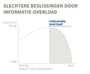 Informatie-overload