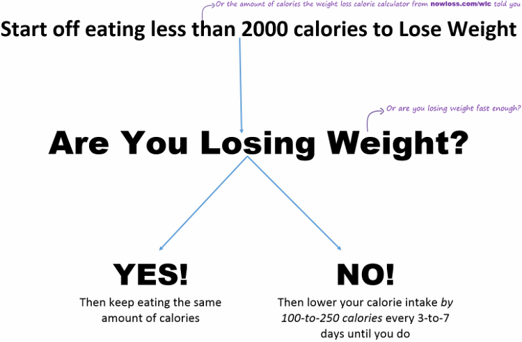 How do you lose weight when your pregnant