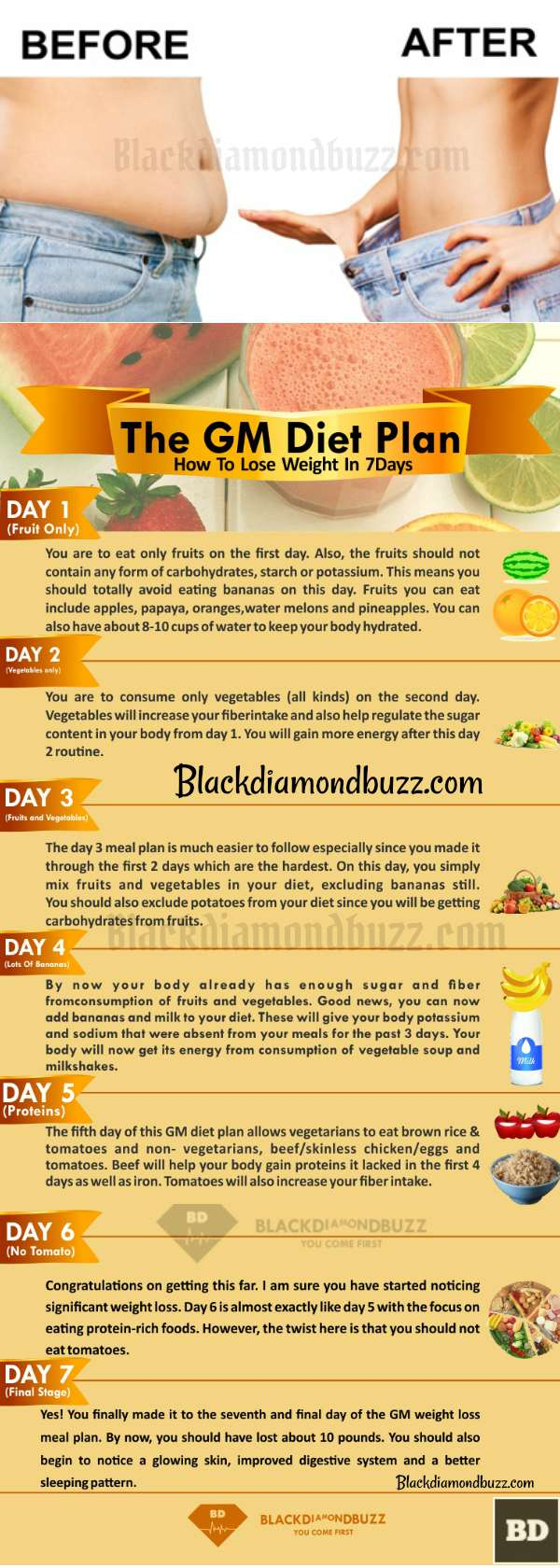 Weight Loss Meal Plan- 7 Days GM Diet Plan For Fat Loss At