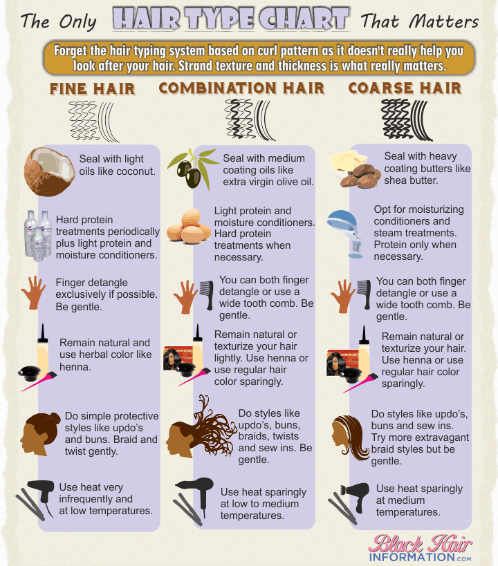 The Only Hair Type Chart That Really Matters