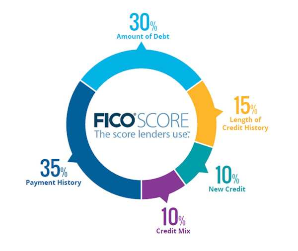 credit repair companies credit repair services how to fix my credit fico score percentages