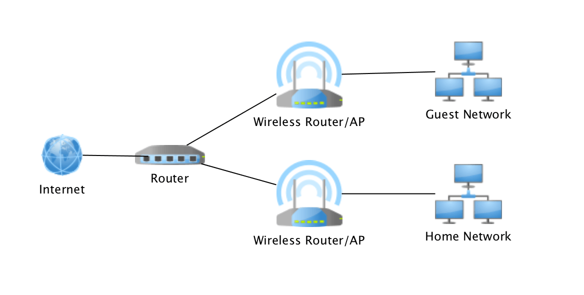 Home Network Design   Part 1