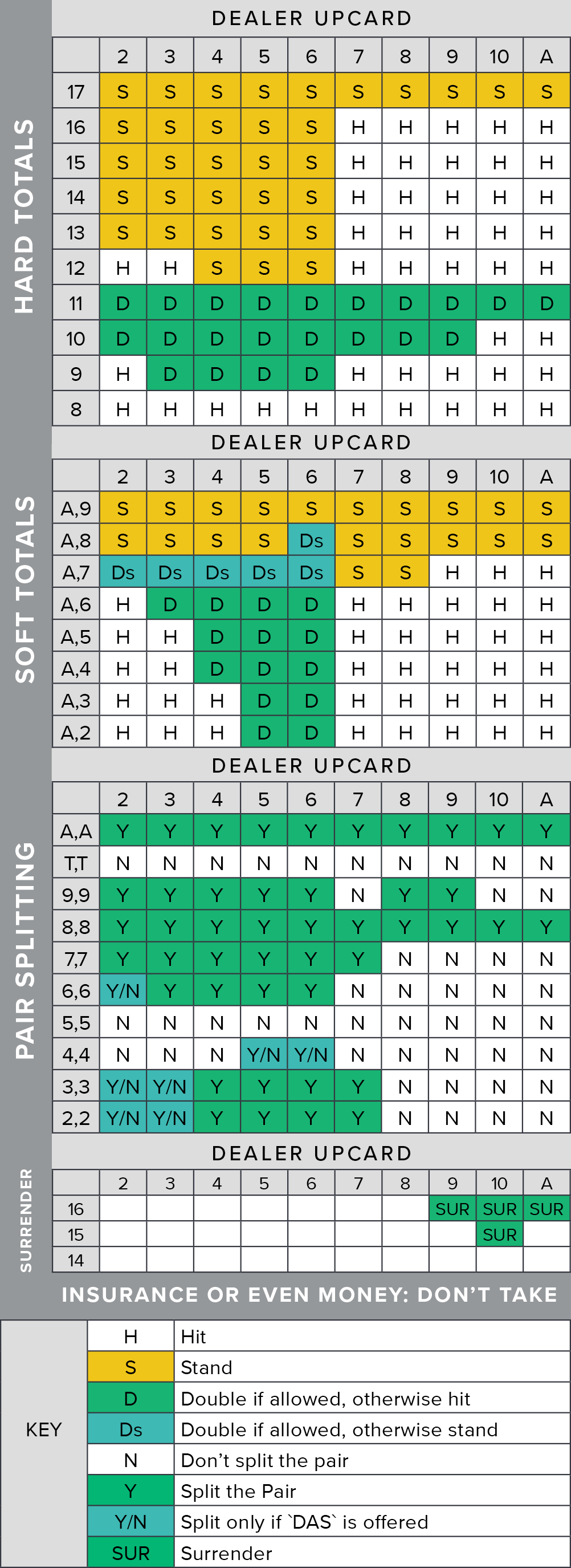 photo regarding Blackjack Strategy Card Printable named Blackjack Card Counting Approach Lead