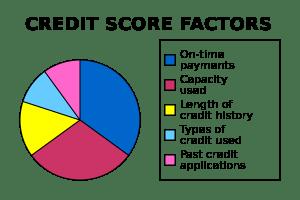 Credit-score-chart_svg-300x200