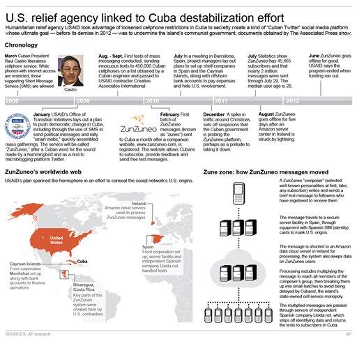 USAID CUBA