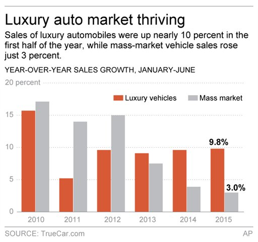 LUXURY AUTO SALES
