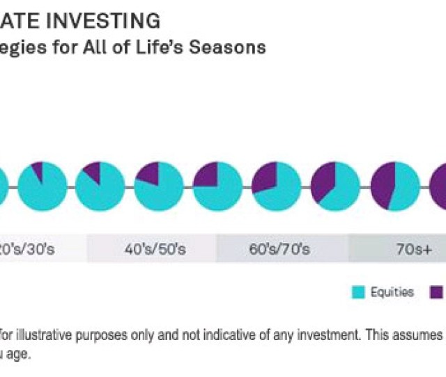 Age Appropriate Investing