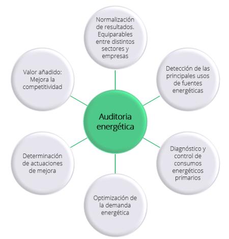 Finalidad auditoría energética