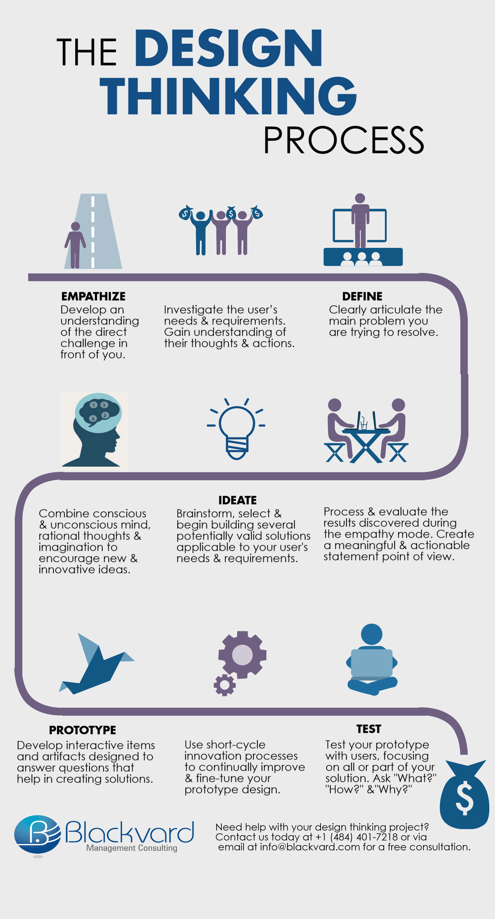 Infographic the design thinking process for Design thinking consulting