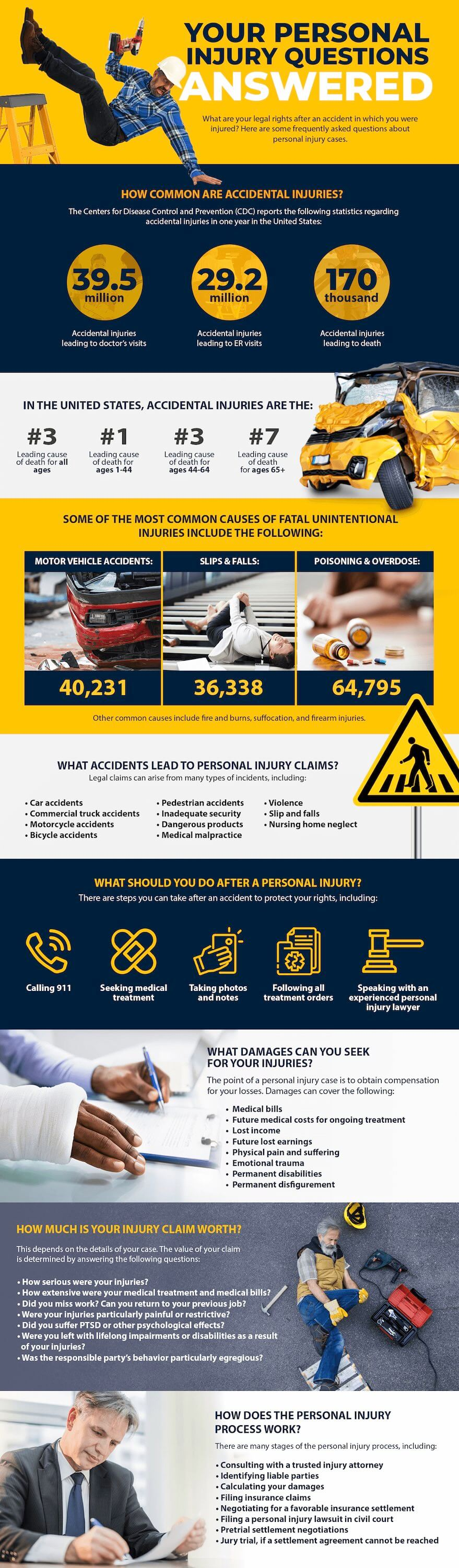 Your Personal Injury Questions, Answered