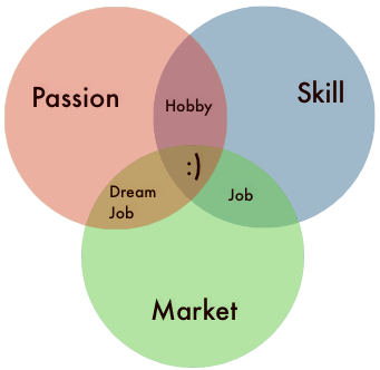 Image result for skills + passion