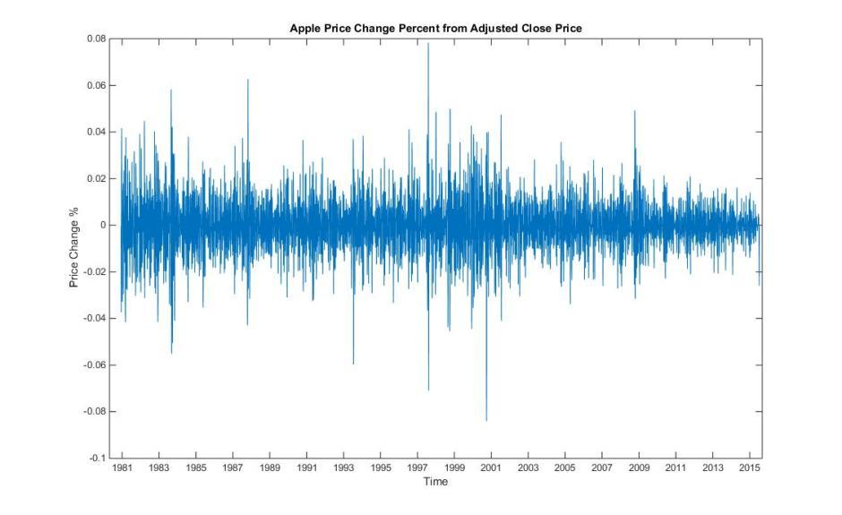 Apple Stock Theta Band Quarterly Sample