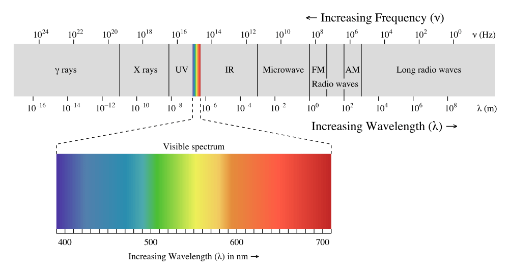 The Electromagnetic Spectrum. Source: Wikipedia, Philip Roman