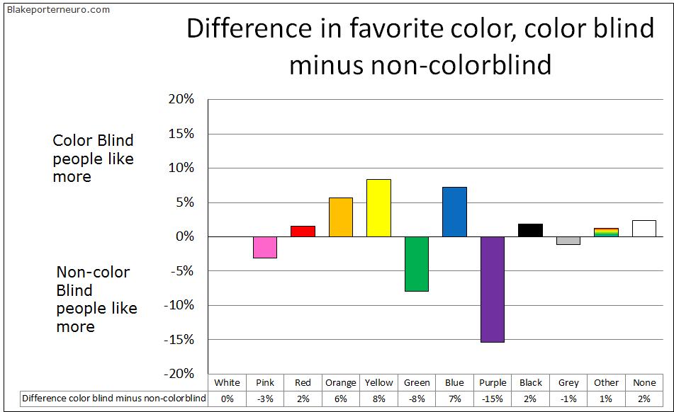 EnChroma diff fav colors