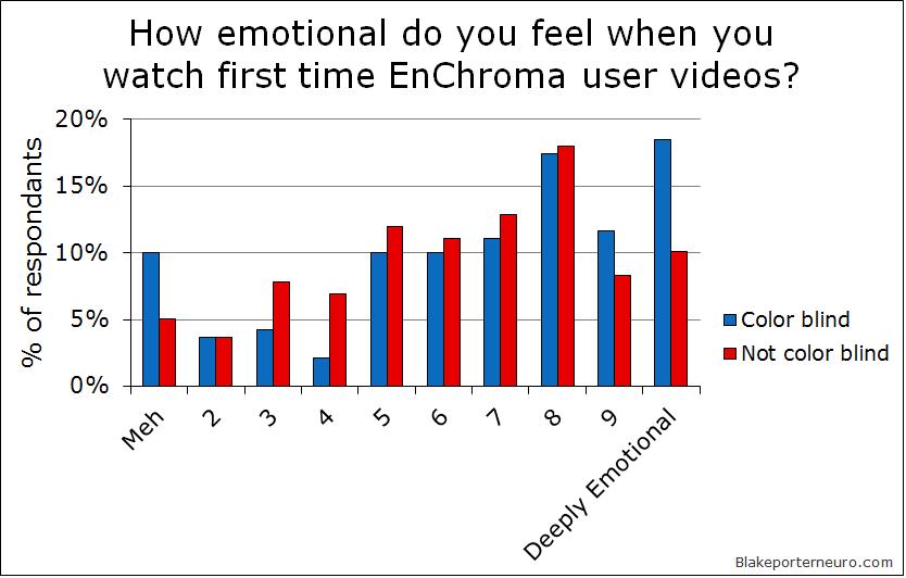 EnChroma emotional