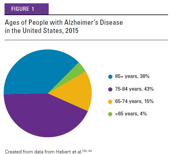 Alzheimers-Prevelence-Age-groups