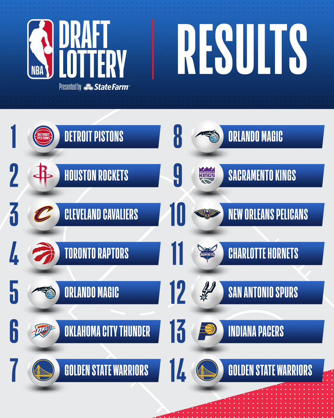 2021 nba draft lottery complete results