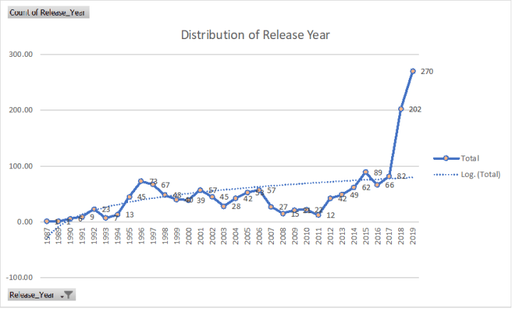 graph sho distribution of years of release