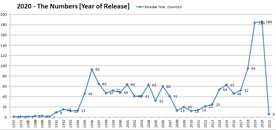 Chart showing count of releases played by year of release