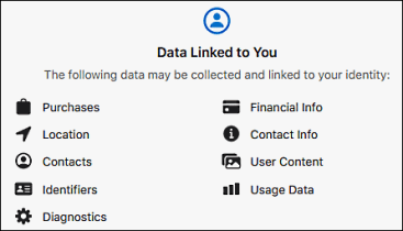WhatsApp collected data