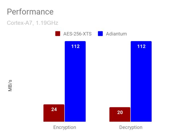 Adiantum vs AES-256-XTS speed benchmark