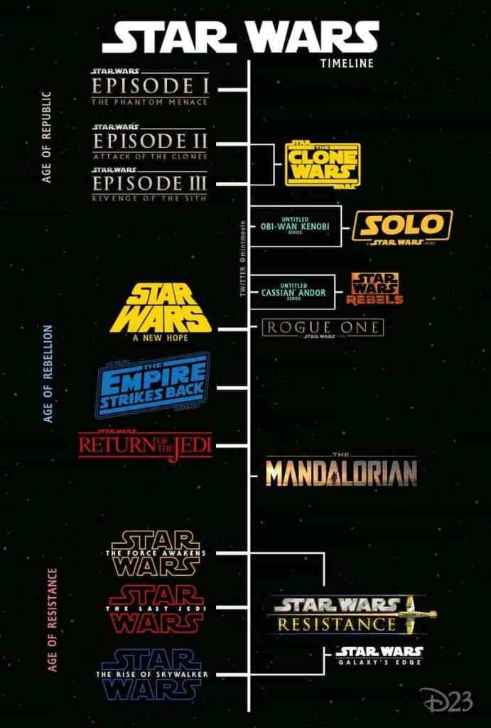 star wars mandalorian timelines