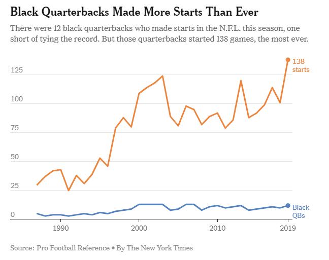 black quarterbacks nytimes