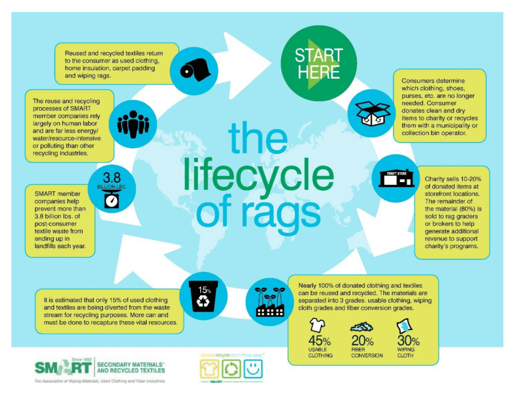The Life Cycle Of Rags