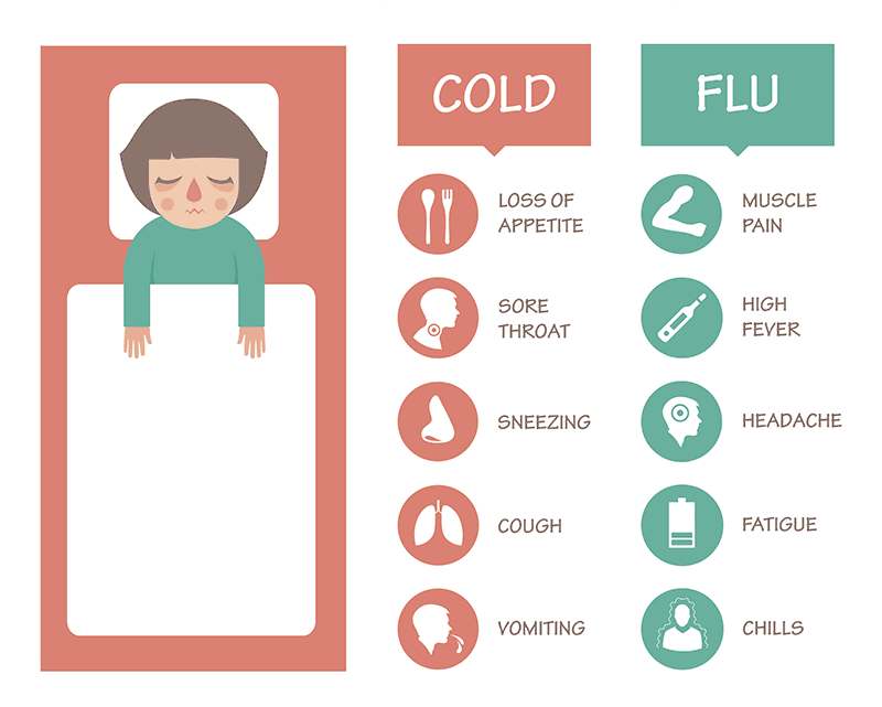 Cold Vs. Flu - stay healthy during flu season