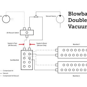 Blowback Double Vacuum Setup by BLICK INDUSTRIES