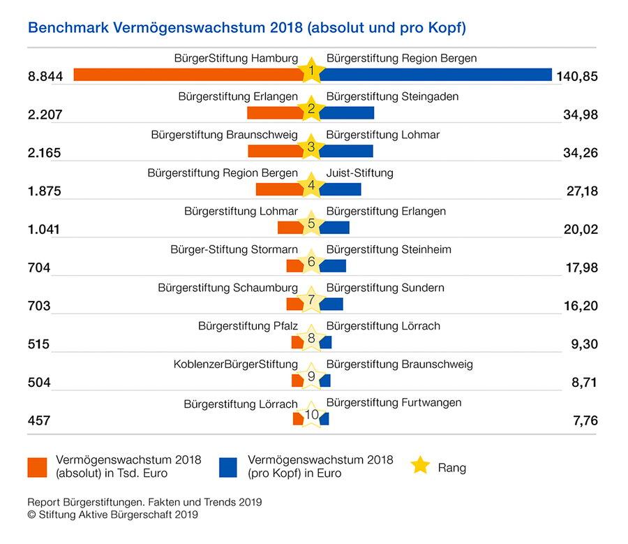 Bürgerstiftung Sundern unter TOP 10in Deutschland