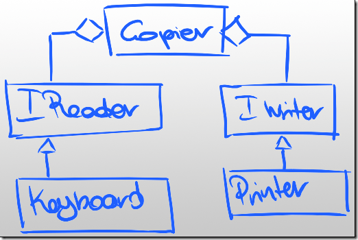 Diagram with dependency inversion